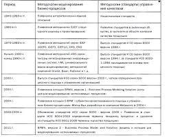 МИНИСТЕРСТВО ОБРАЗОВАНИЯ И НАУКИ РОССИЙСКОЙ ФЕДЕРАЦИИ pdf Рассмотрев существующие на сегодняшний день методологии мы пришли к выводу что их можно разделить