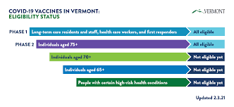 The vaccines approved for use in the uk have met strict standards of safety, quality and effectiveness set out by the independent medicines and healthcare. About Covid 19 Vaccines In Vermont Vermont Department Of Health