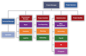 3 2 Project Phases And Organization Project Management For