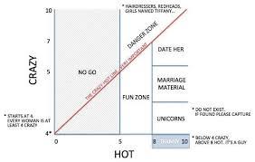 Wife Zone Chart Imgur