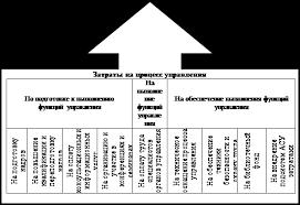 Дипломная работа Управление затратами на предприятиях шинной  Рисунок 4 Фрагмент матричного моделирования показателей эффективности управления затратами