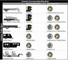 wiring diagram for 7 way blade plug rv flor ripping trailer 7 way flat blade trailer wiring diagram wiring diagram for 7 way blade plug rv flor ripping trailer