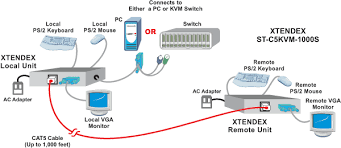 cat5 kvm extender remote vga monitor ps2 keyboard mouse rj45 utp how to extend kvm control up to 1000 feet away for vga video ps2 keyboard