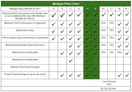 Medigap Plans Chart 10 Standardized Medigap Plans At A Glance