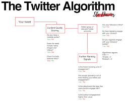 Davies Guide Decoding A The Stephen Social Media To Algorithms OHdq1