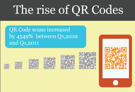 Ny2 Sportswear Size Chart Digital Buzz Infographic The Rise Of Qr Codes