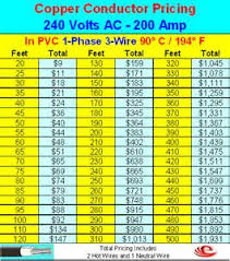 similiar 200 amp wire keywords collection 200 amp wire size chart pictures wire diagram images