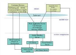 iasaglobal   architecture descriptiona component relationship diagram for component based software architecture