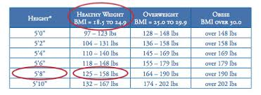 Healthy Waist Size Chart Tools To Assess Your Health Risk How To Assess Your Body