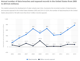 The History Of Data Breaches Digital Guardian