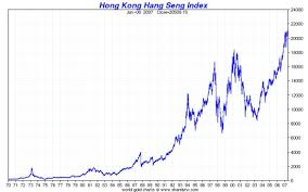 Share Index Charts Hang Seng Index Historical Chart Colgate Share Price History