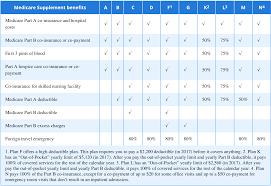57 Studious Medicare Supplement Plans