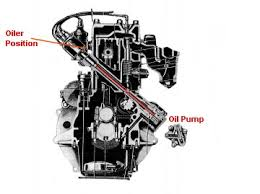 g wwii jeep oil pump distributor alignment applies to  1 many times after you dismantle your engine via overhauling one of the things that is missed is the position of the oil pump and how it relates to the