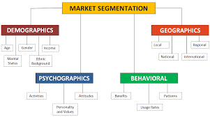 Customer Segmentation Chart 3 Psychographic Gems You Must Know About Customers Examples