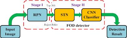 Pdf Region Based Cnn For Foreign Object Debris Detection On Airfield Pavement Semantic Scholar