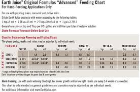 Earth Juice Bloom Master Feeding Chart Earth Juice Grow 1 Quart 2 1 1 Nhs Hydroponics