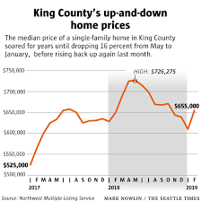 King County Median Home Price Chart With King County Home Prices Picking Up Are We In For
