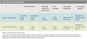 Pig Feeding Chart By Age Pdf Two Dose Fostera Gold Pcv Mh Regimen Yields