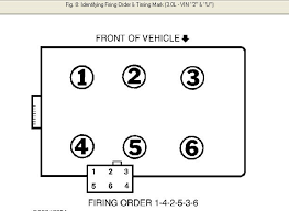 coil to cylinders for a ford taurus 3 0 2000 Ford Taurus Ohv Engine Diagram 2000 Ford Taurus Parts Diagram