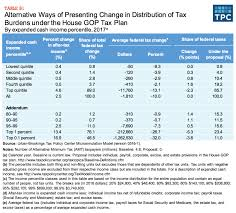 finally the share of federal tax burdens increases at most ine levels falling only for the top 1 percent column 5