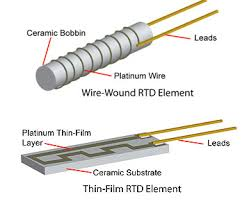 designing rtd temperature sensors in the simplest wire wound rtd construction top thin platinum wire is wound around an insulator bobbin the wire ends are spot welded or high temperature