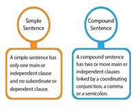 Simple Compound And Complex Sentences Worksheets