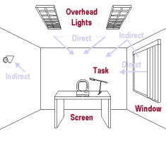 workstation lighting.  lighting figure 3 types of glare and positioning to reduce to workstation lighting t