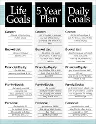 Professional Goals List The 3 Steps To A 5 Year Plan How To Plan Motivation Life