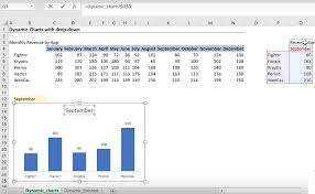 How To Create A Chart In Excel With Selected Cells Dynamic Charts With Drop Down 2 Simple Steps