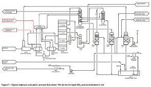 aker acid plant process flow diagram aker database wiring aker acid plant process flow diagram