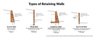 Small Picture A Retaining Wall The Perfect Solution To A Slippery Slope