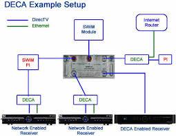 whole home dvr service information and faq dbstalk community dvd wiring diagram Dvr Wiring Diagram #21