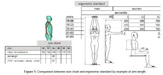 Arm Length Size Chart Design Of A Motion Oriented Size System For Optimizing