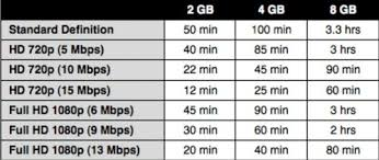 Sd Card Video Recording Time Chart Sd Card Capacity For Dslr Photography Tips And Tricks