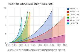 Photography Depth Of Field Chart Micro Four Thirds Dof Chart Of Doom Micro Four Thirds Talk
