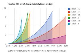 Lens Dof Chart Re Micro Four Thirds Dof Chart Of Doom Micro Four Thirds
