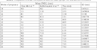 Table 2 From Normal Fetal Nasal Bone Length At 14 To 28