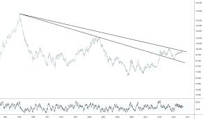 Dxy Chart Dollar Index Chart Dxy Quote Tradingview