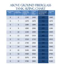 Xerxes Tanks Tank Chart Xerxes Tank Charts