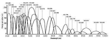 Laser Dye Chart Ol 401 Littrow Cavity Dye Laser Gammadata