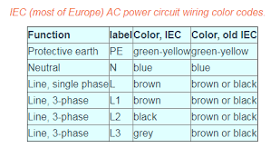 Phase Color Chart Wiring Color Code Code Color Code Color Code Color Color