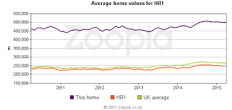 Value Chart Hereford Chart Home Values