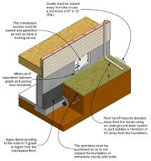 How to Inspect and Correct a Vented Crawlspace - InterNACHI | home ...