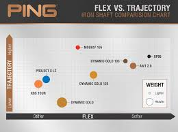 Ping Club Chart Ping I210 In Awt 2 0 Dg 105 Or Modus 105 Golfwrx