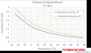 Alcohol Proof Conversion Chart Ethanol Dynamic And Kinematic Viscosity
