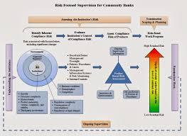 how the federal reserve regulates check writing federal reserve oversight process diagram