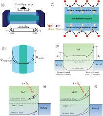 a schematic diagram of the working principle of a nanowire based a schematic diagram of the working principle of a nanowire based nanosensor for the msm schottky contact device b mechanism of the photoconduction in