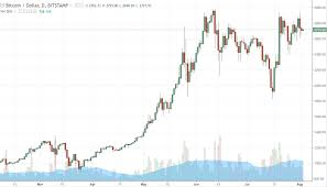 Litecoin Price Chart Coinbase Forex Trading