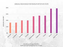makeup artist salary by state