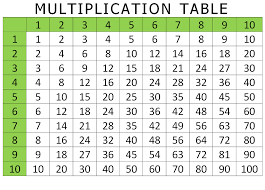 Multiplication Tables 1 10 Printable Multiplication Table 1 10 Chart Multiplication Table